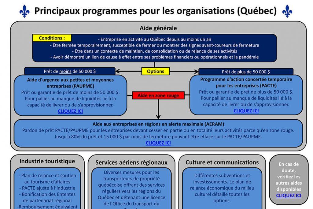 COVID-19 Programmes pour les organisations janvier 2021