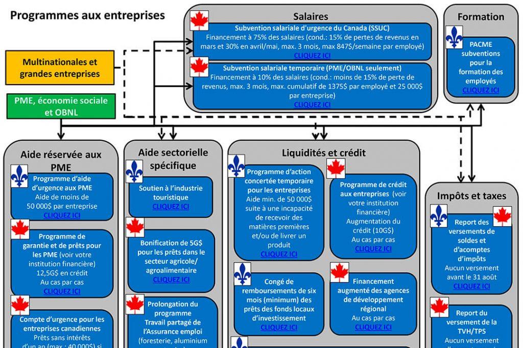 COVID-19 graphique entreprises